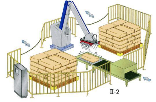Автоматизация улаживания и упаковки мишков, коробок